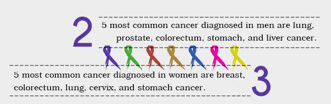 5 most common cancer diagnosed