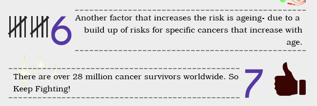 ageing increases the risk of cancer